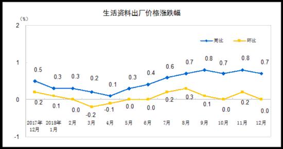 国家统计局:2018年工业生产者出厂价格(PPI)同比涨3.5% 购进价格上涨4.1%