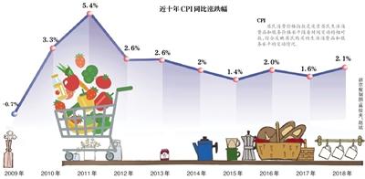 2018年度CPI四年来首超2%