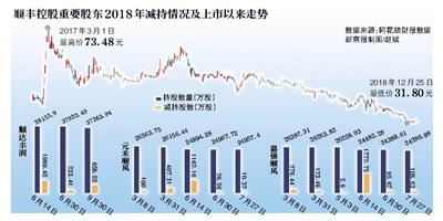股东减持市值腰斩顺丰开年急融资忙扩张