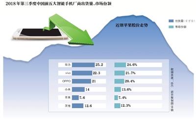 苹果三大机型降价 能否挽救中国市场