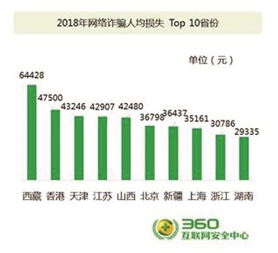 2018年网络诈骗损失前十城市南京苏州均在列