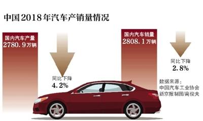 工信部:乐观看待今年汽车产销形势