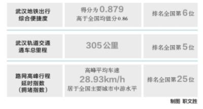 武汉地铁便捷度超北京居全国第六