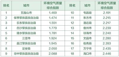 2018年12月市县环境空气质量排名 五指山登榜首