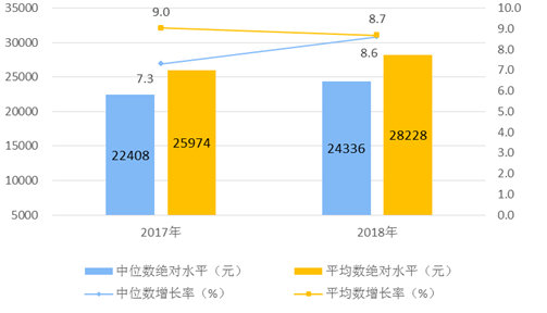 2018年全国居民人均可支配收入28228元 同比实际增长6.5%
