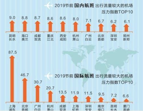 飞猪大数据:春运大战拉响警报43%的人选择旅行过年