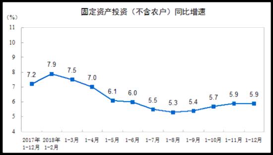 统计局:2018年全社会固定资产投资同比增长5.9%