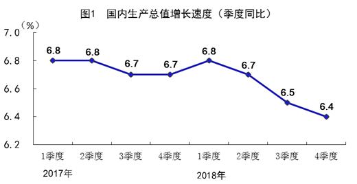 2018年GDP增速为6.6% 发展的主要预期目标较好完成