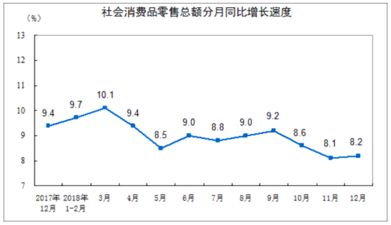 统计局:2018年社会消费品零售总额同比增长9.0%