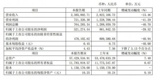 首批券商2018年业绩揭晓:海通净利同比降四成,多家公司公允价值  市场低迷为主因