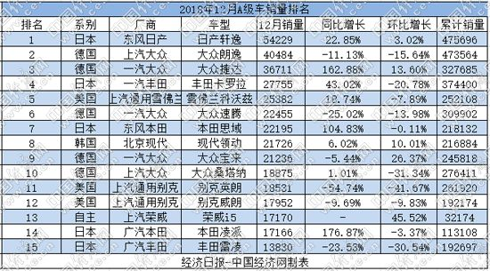2018年A级车:轩逸逆袭夺冠 自主值得期待