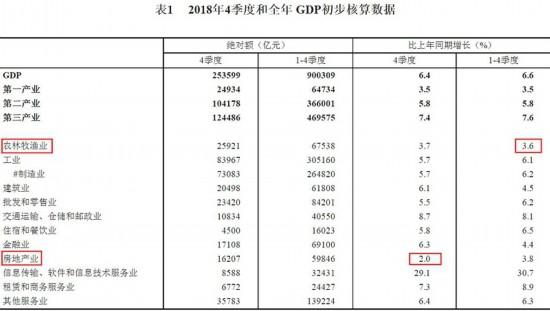 统计局:2018年四季度房地产业GDP同比增2%