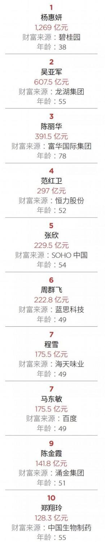 福布斯发布2019最富有女性榜:中国前三来自房地产行业