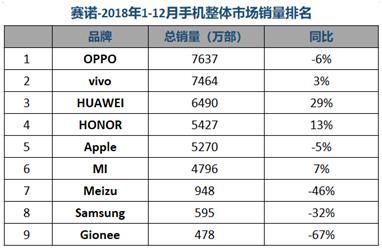 去年国内手机市场OPPO销量第一 荣耀超苹果居第四