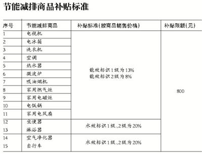 北京:可获补贴节能减排商品明起增至15类吴旭君