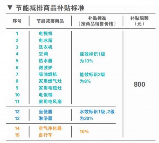 北京率先推新一轮节能家电补贴