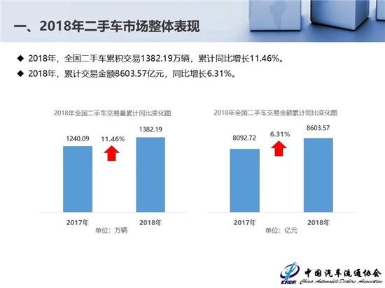 2018年二手车交易1382.19万辆新能源汽车保值率低