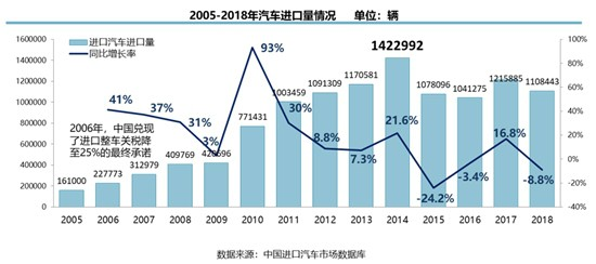 2018年进口车销量下降8.8%