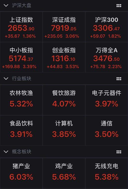 """节后开门红,创业板大涨逾3%  A股""""旺春""""行情或超预期,2月迎来做多窗口?"""