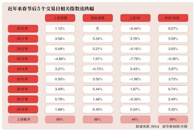 """""""春节效应""""明显:猪年猪肉概念股爆发 3472只股票上涨"""