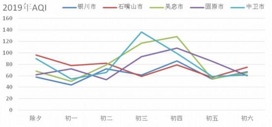 禁燃效果明显 今年春节宁夏平均优良天数达6天