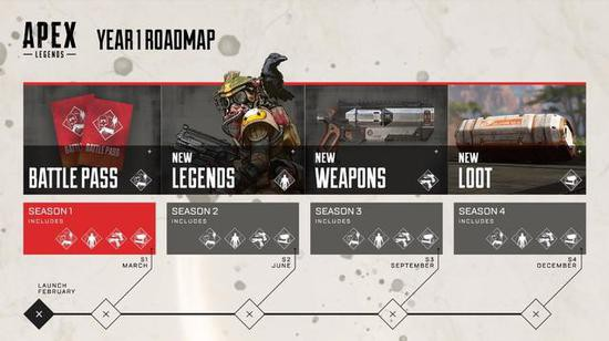 The Apex hero released updated plan to determine will launch a new hero