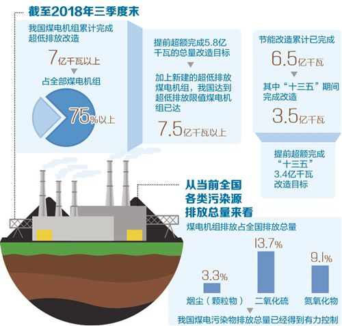 我国建成全球最大清洁煤电供应体系