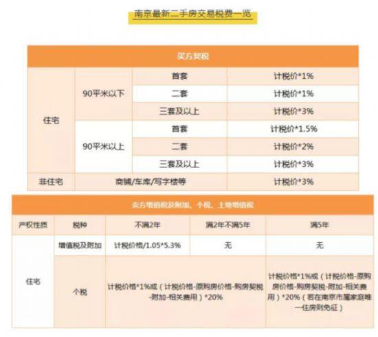 南京二手房交易部分税费减半300万房产减税近万元