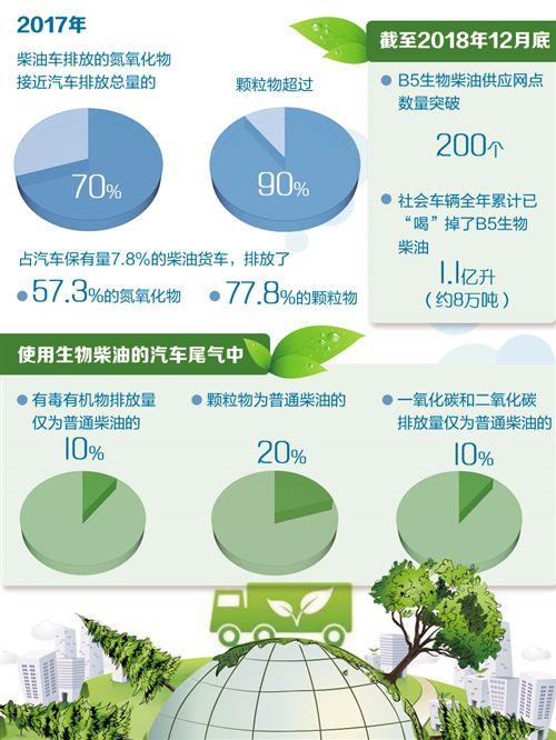 高原地區推廣生物柴油減排效益顯著 車輛動力變化不大