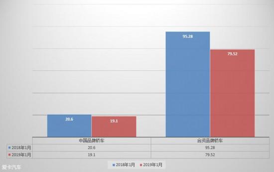 1月份汽车市场销量解析