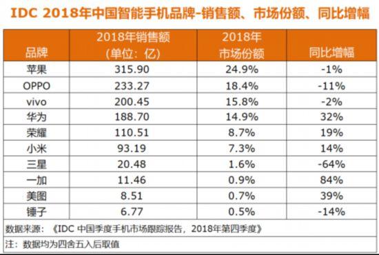 IDC国内手机市场最新数据