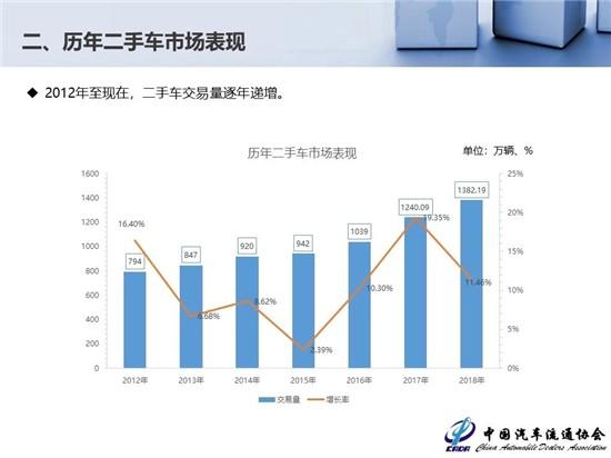 北京二手车消费趋势上行   新车旧车市场需联动
