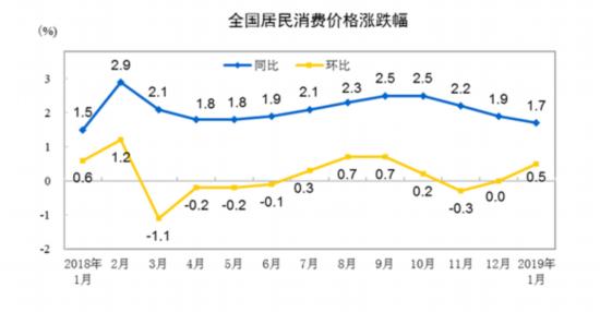 2019中国经济迎来开门红:春节消费市场破万亿 通胀水平温和可控