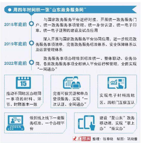 山东政务服务事项全程网上办理让数据多跑路让群众少跑腿
