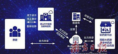 广东首家中医互联网医院正式启动