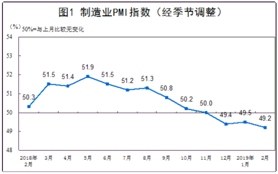 统计局:2月制造业PMI环比小幅回落 非制造业保持增长