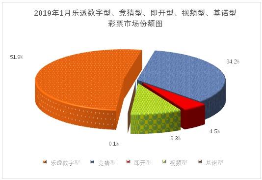 1月份世界共贩卖彩票479.55亿元