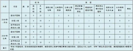 1月镇江市查处违反中央八项规定精神问题23起