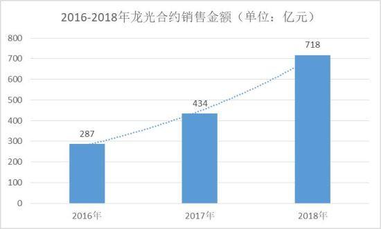 (2015-2018年龙光地产合约销售金额)