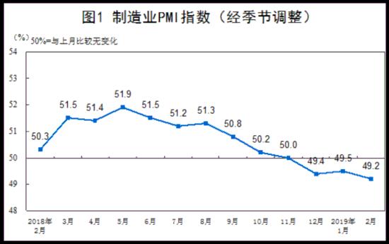 2019年2月中國官方PMI為49.2% 連續三個月處枯榮線下方