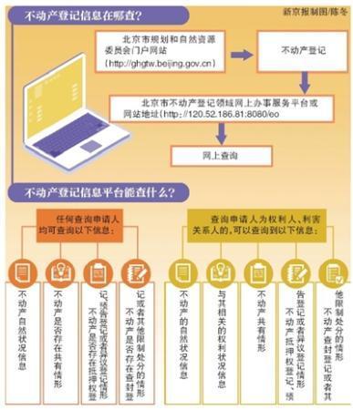 北京:不动产登记信息本月20日起网上可查