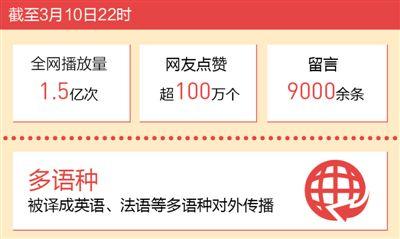 《中國24小時》播放1.5億次記錄奮斗足跡傳遞豪邁激情