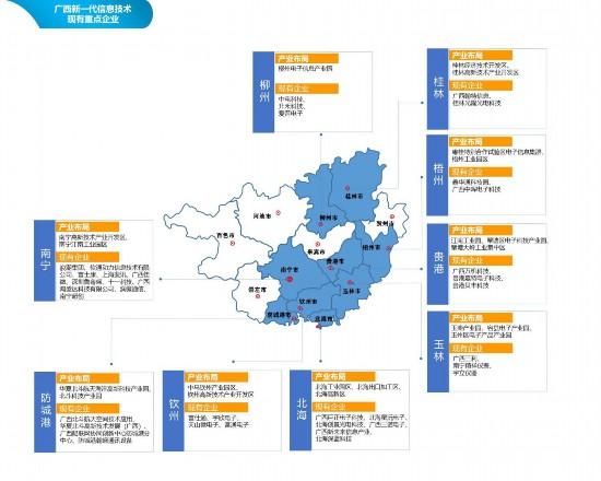 广西新一代信息技术