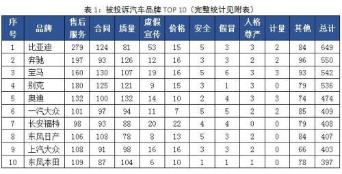 中消协发布去年汽车投诉榜单:奔驰宝马奥迪上榜,比亚迪投诉量最大