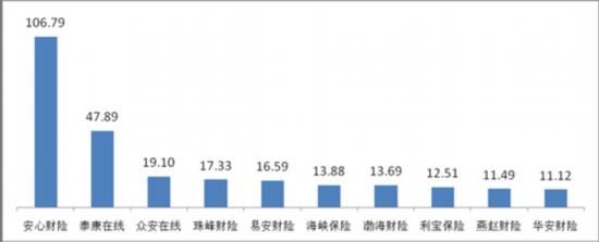 银保监会:2018年互联网保险消费投诉同比增121.01%