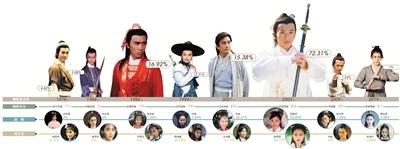 8版《倚天》男女主 2003版苏有朋贾静雯最受欢迎