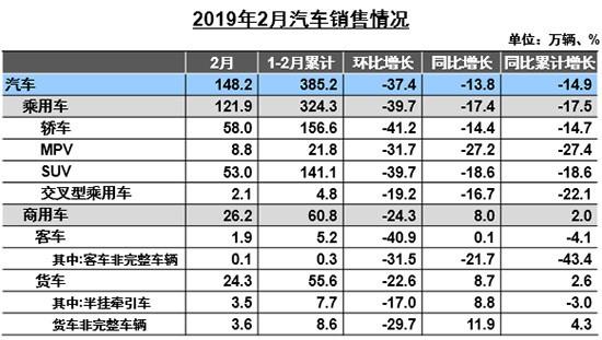 2月汽车行业降产销去库存 出口量增涨2.3%