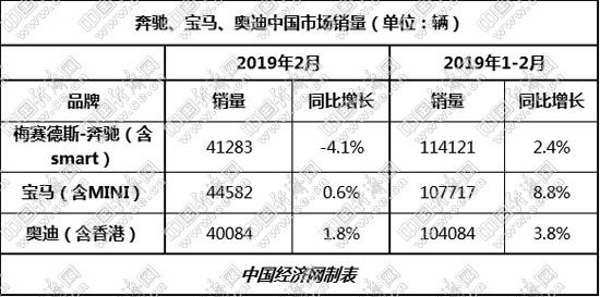 """宝马斩获国内高档车市场单月销冠 ABB全球全线""""飘绿"""""""