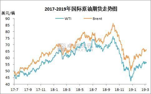 油价调价窗口今再开启 或将迎来2019年首次搁浅