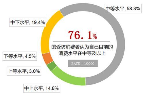 中消协:58.3%受访者认为自己处于中等消费水平